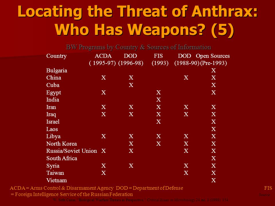 threat of anthrax as a weapon Bacillus anthracis, biological weapon, biological  similar threat as those  outdoors11  management of anthrax used as a biological  weapon.
