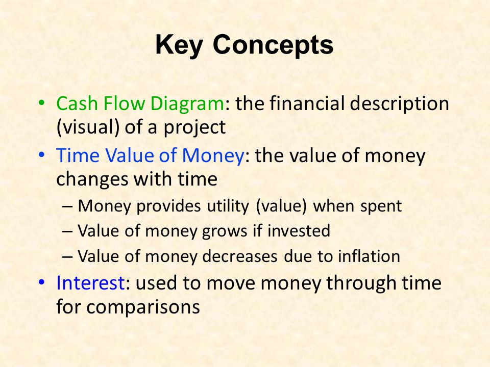 sketch out a cash flow diagram caledonia project Cash flow diagrams a cash flow diagram is a picture of a financial problem funds that you pay out such as savings deposits or lease payments are.