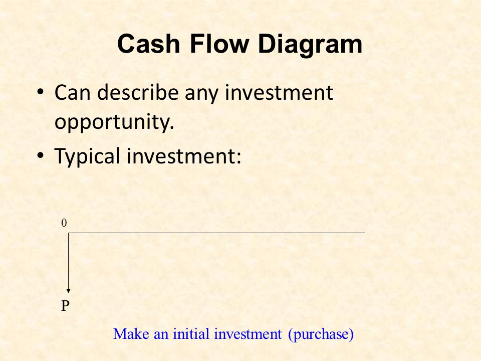 how to make cash flow diagram Boatjeremyeatonco