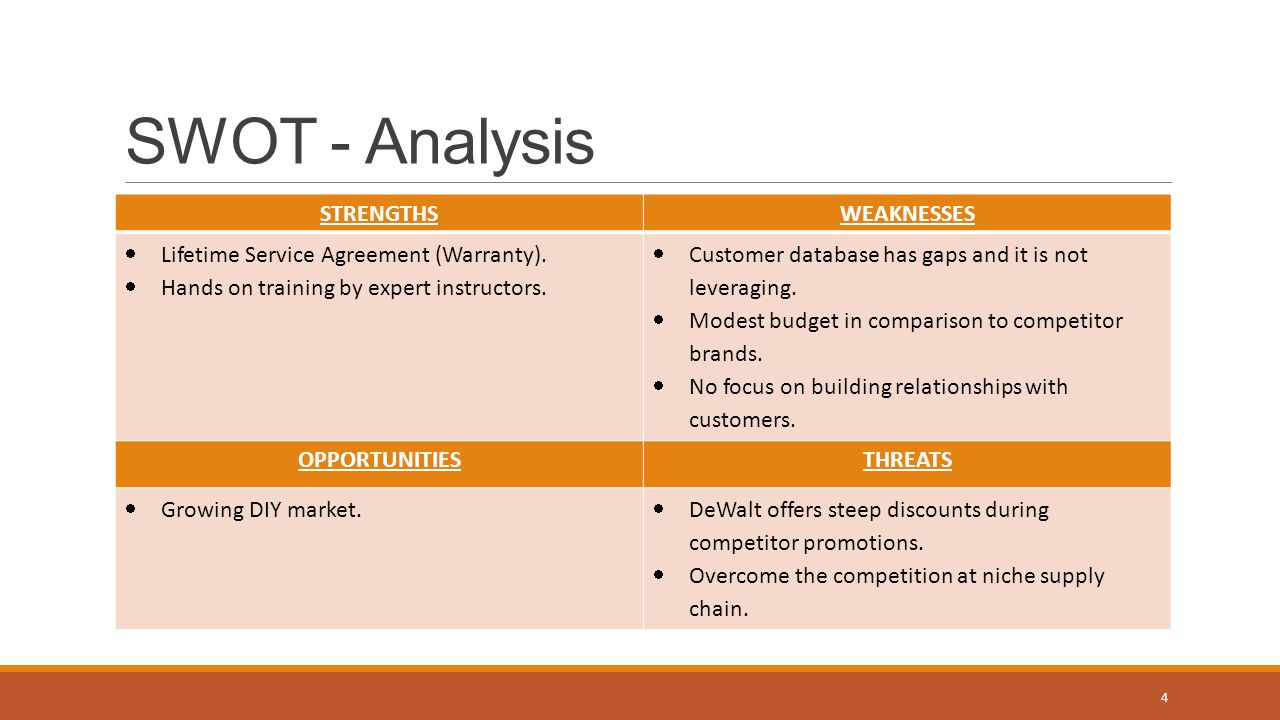 SWOT Analysis for Communication
