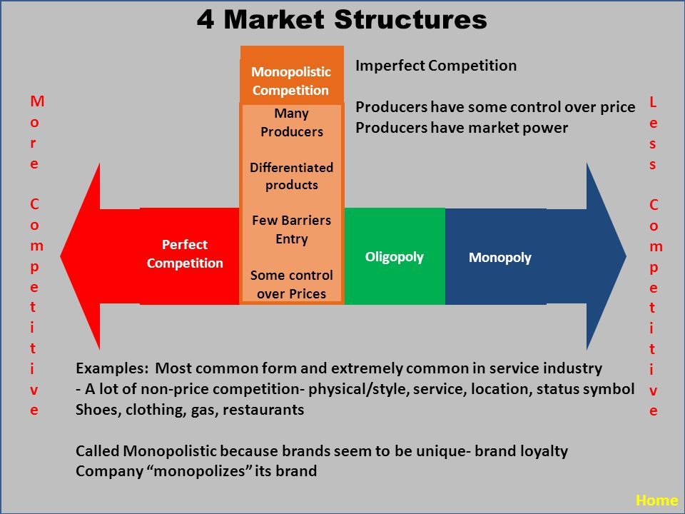 monopoly perfect competition imperfect competition Chapter 5 market structures perfect competition, monopoly & imperfect competition economics lecture presentation.