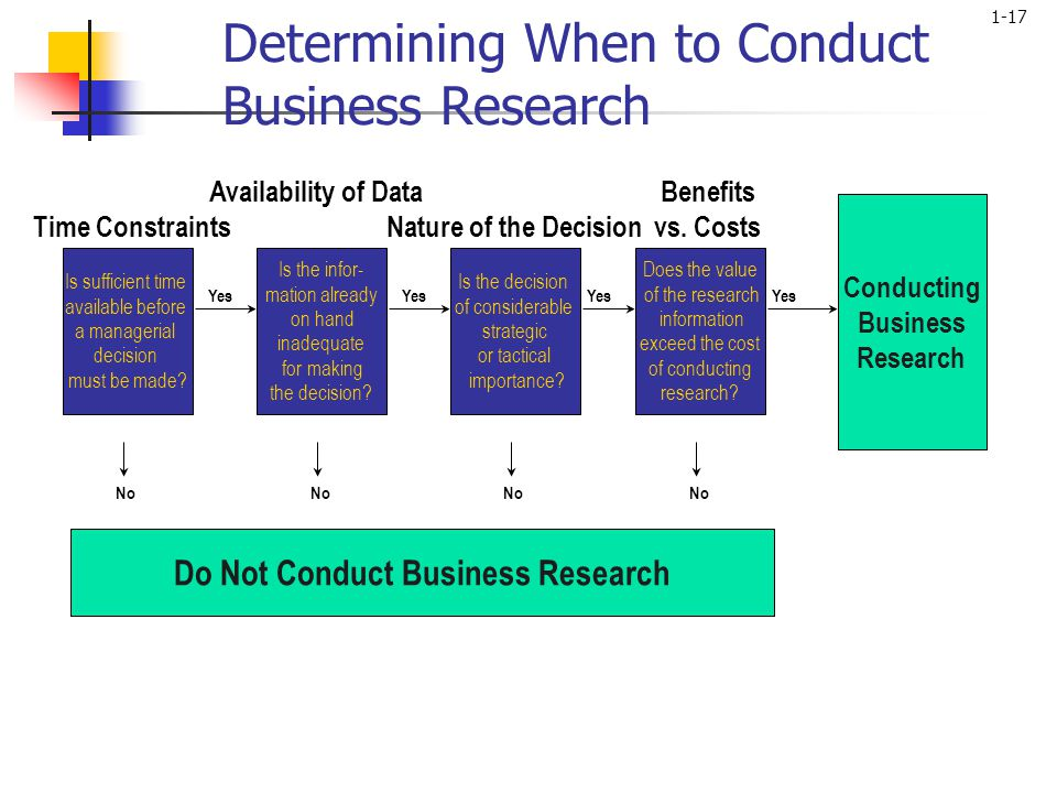 importance of business research in decision making pdf