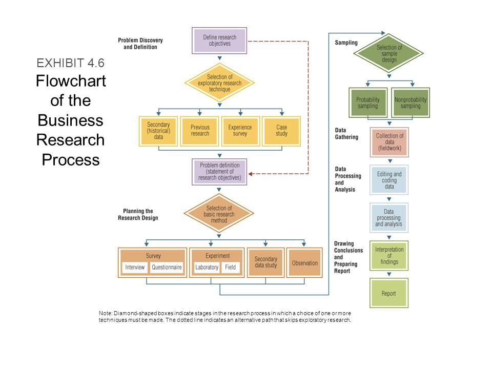 what is the business research process Business research global business is a combination of amazing opportunities and extraordinary challenges in order to understand the dynamism of businesses and to exploit opportunities, organizations need access to current, accurate, and actionable inputs and knowledge for strategic decision making.