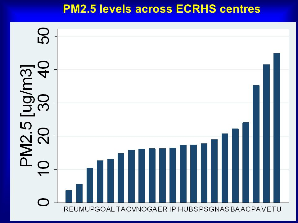 PM2.5 levels across ECRHS centres