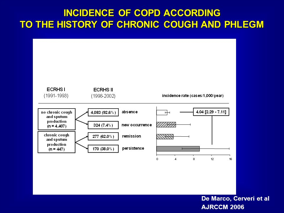 INCIDENCE OF COPD ACCORDING TO THE HISTORY OF CHRONIC COUGH AND PHLEGM
