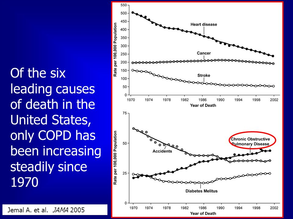 Of the six leading causes of death in the United States, only COPD has been increasing steadily since 1970