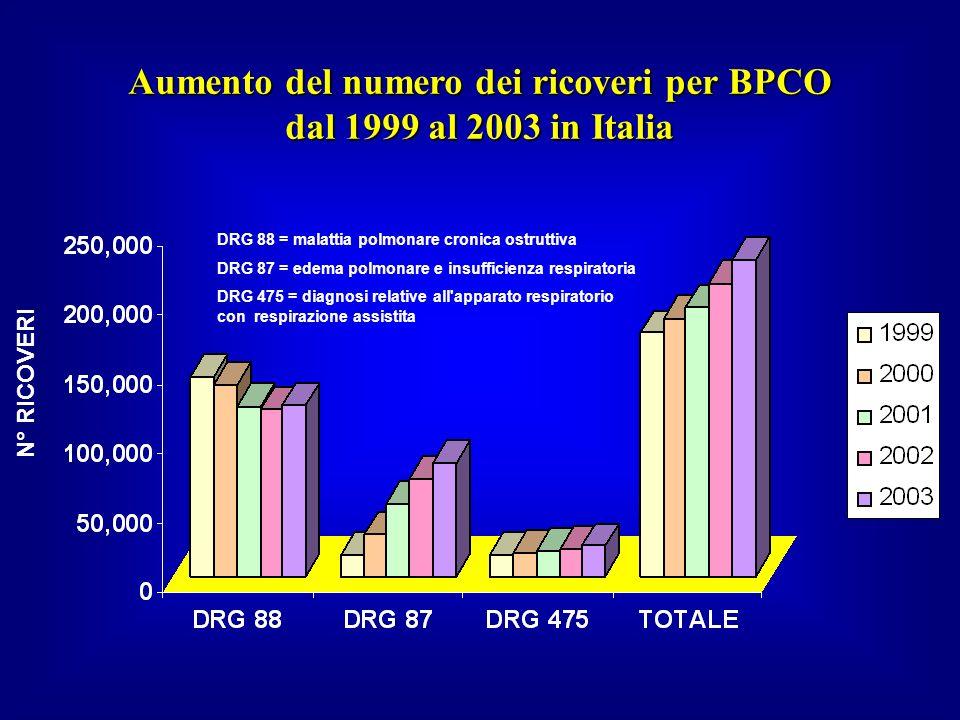 Aumento del numero dei ricoveri per BPCO dal 1999 al 2003 in Italia