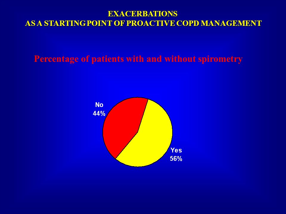 Percentage of patients with and without spirometry