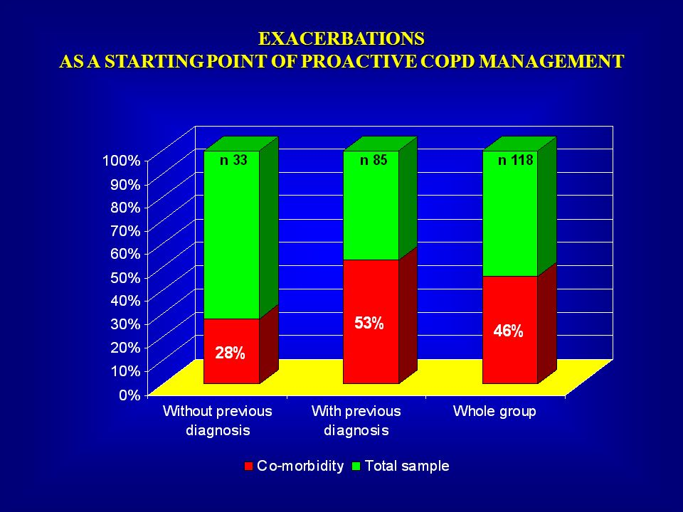 EXACERBATIONS AS A STARTING POINT OF PROACTIVE COPD MANAGEMENT
