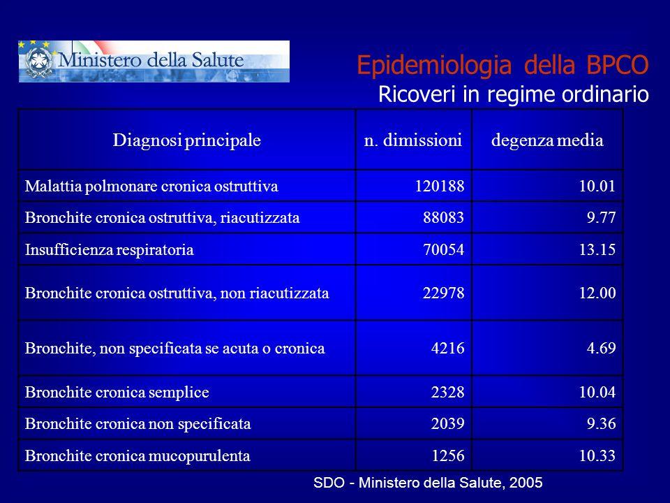 Epidemiologia della BPCO