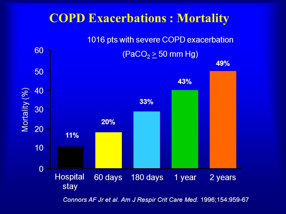 COPD Exacerbations : Mortality