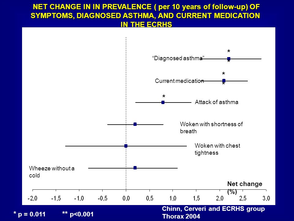 ** * NET CHANGE IN IN PREVALENCE ( per 10 years of follow-up) OF