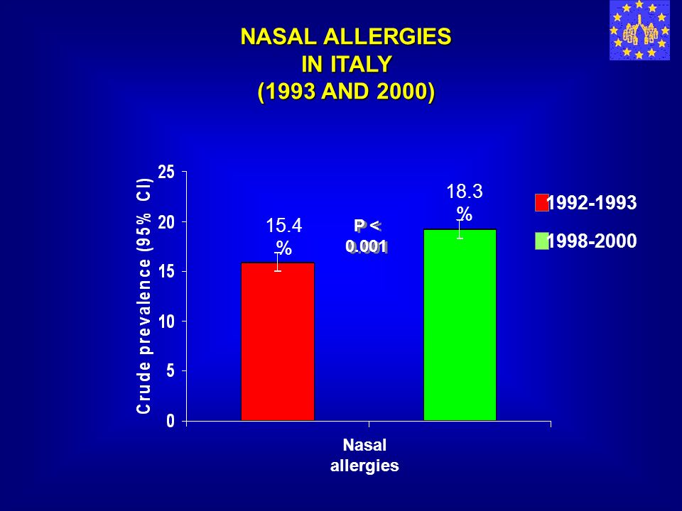 NASAL ALLERGIES IN ITALY (1993 AND 2000)