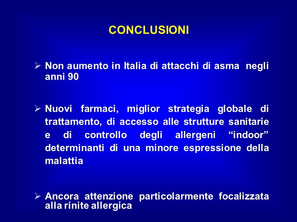 CONCLUSIONI Non aumento in Italia di attacchi di asma negli anni 90