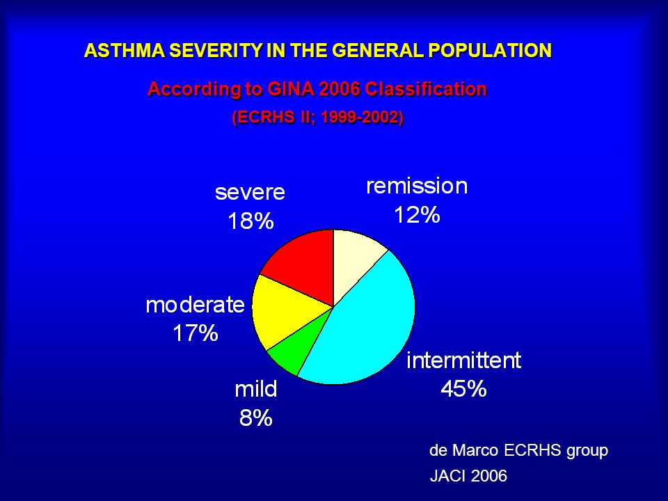 ASTHMA SEVERITY IN THE GENERAL POPULATION According to GINA 2006 Classification (ECRHS II; 1999-2002)