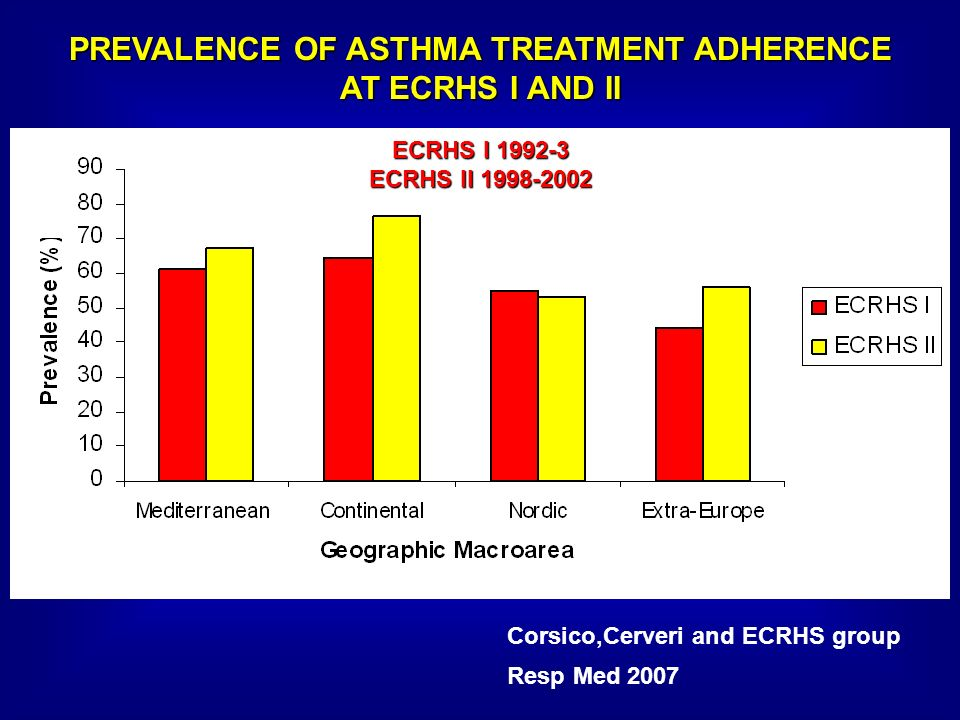 PREVALENCE OF ASTHMA TREATMENT ADHERENCE AT ECRHS I AND II