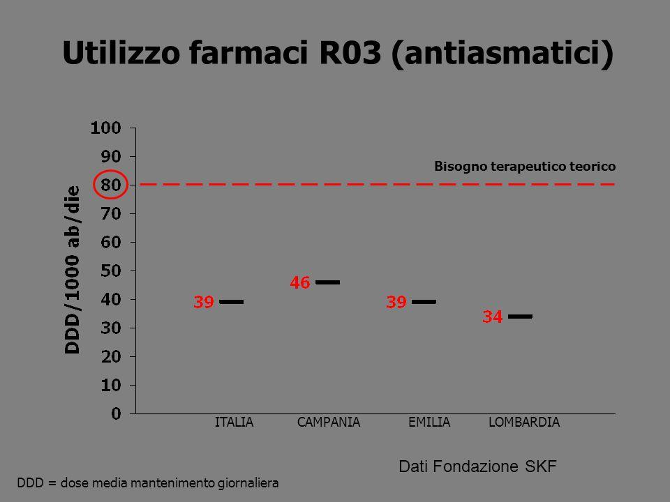 Utilizzo farmaci R03 (antiasmatici) Bisogno terapeutico teorico