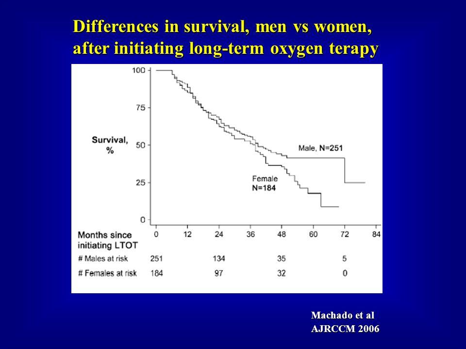 Differences in survival, men vs women,
