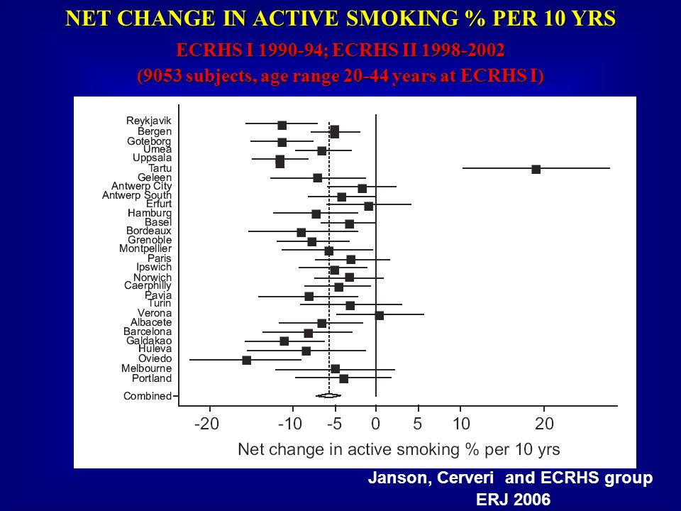 NET CHANGE IN ACTIVE SMOKING % PER 10 YRS