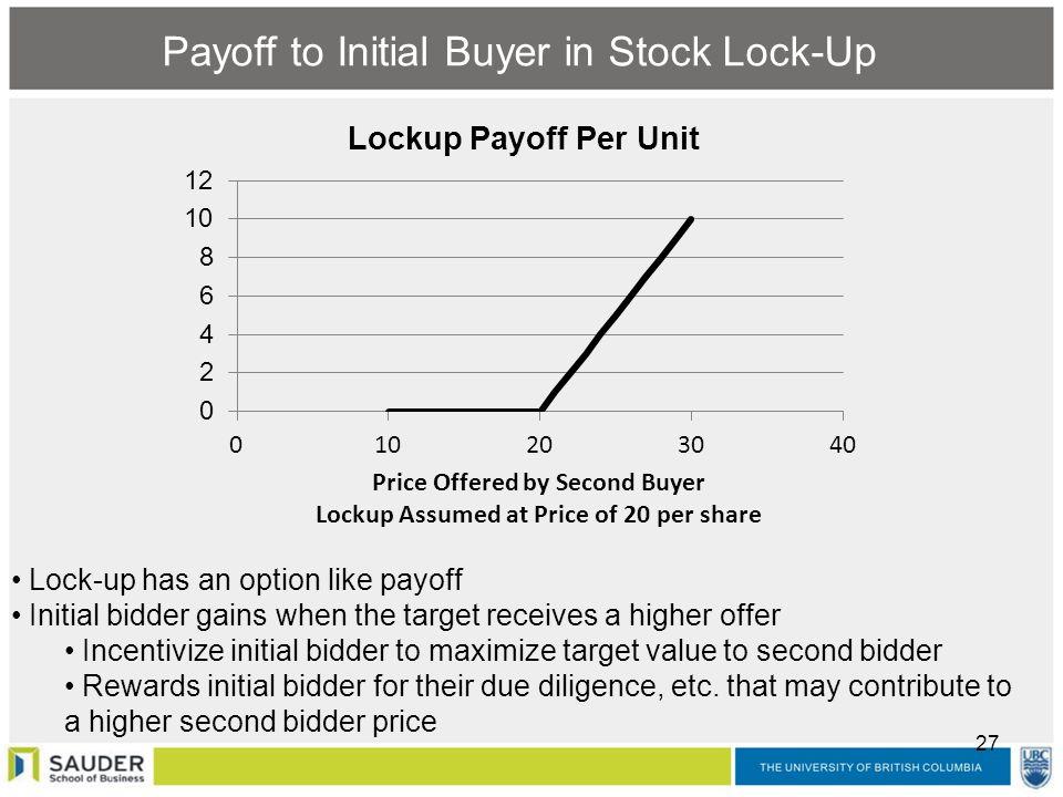 Lock up stock options