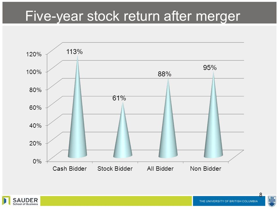 Stock options after merger