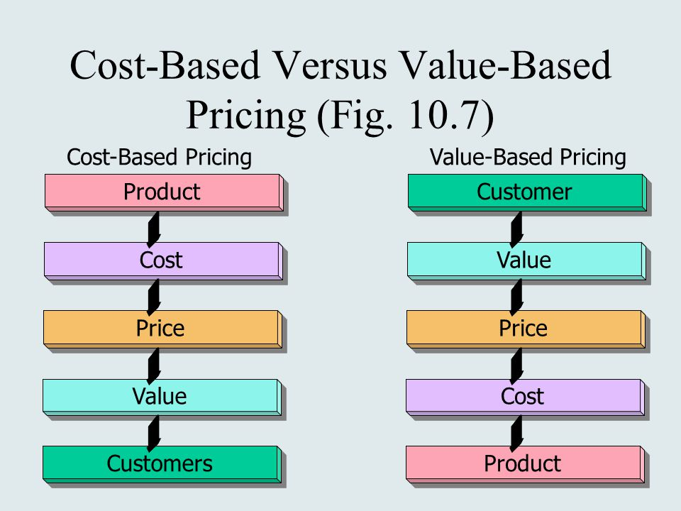 Cost-Based Versus Value-Based Pricing (Fig. 10.7)