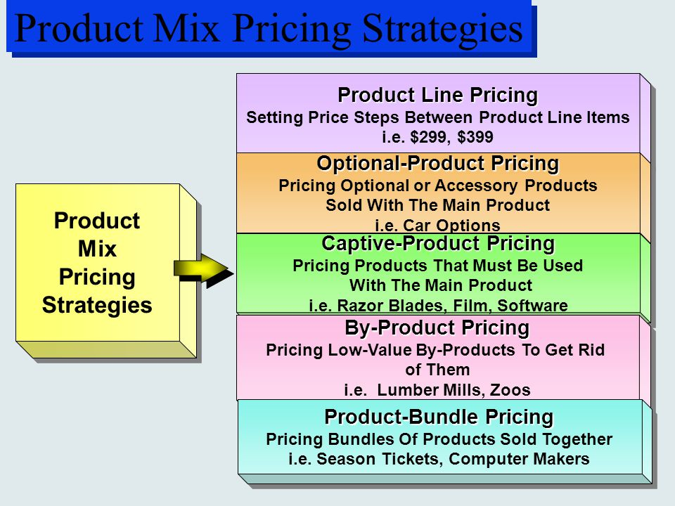 product mix pricing strategies Product is one of the four elements that make up the marketing mix, also known as the 4ps firms need to consider many product decisions including product design.