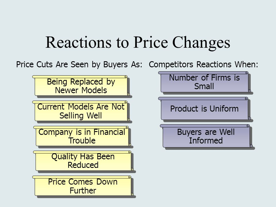 Reactions to Price Changes