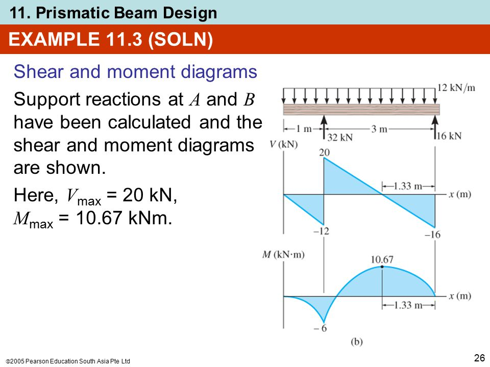 beam design formulas with shear and moment diagrams Beams shear & moment diagrams draw shear & moment diagrams for the following beam arial symbol default design microsoft equation 30 beams shear.