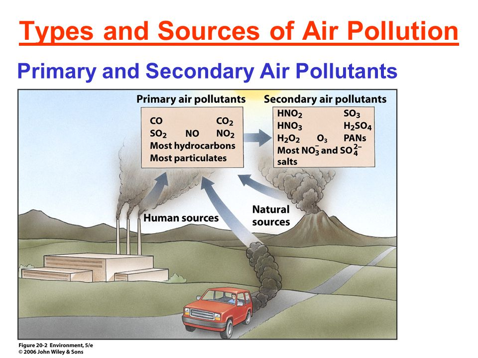 Types and Sources of Air Pollution