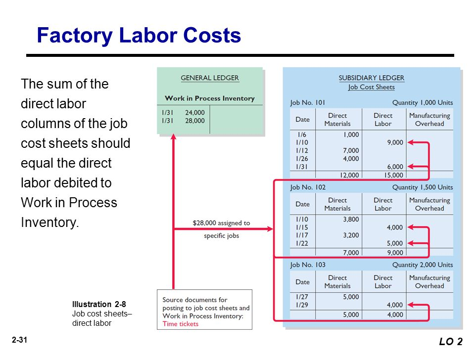 inventory and direct labor Definition: direct labor is the amount of effort exerted by employees to convert  raw materials into finished goods in other words, it's the employees' work that.