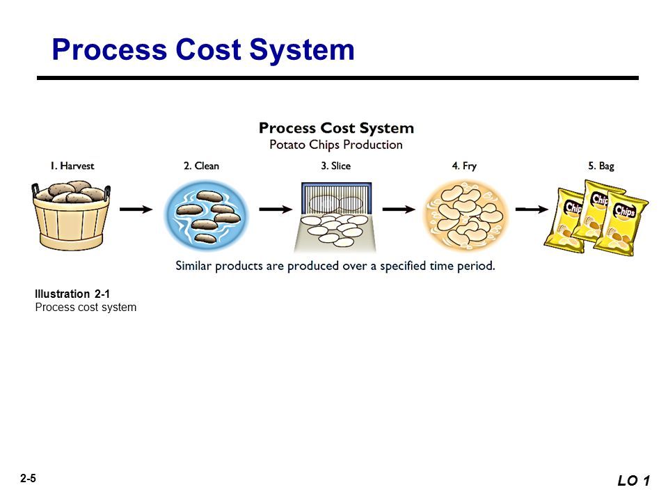 Process Costing | Principles | Features | Objectives | Application