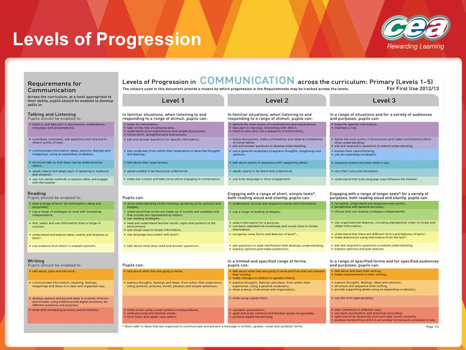 levels and modes of communication The four levels of communication are: intrapersonal communicationwhere language is thought to the communicator, interpersonal wherea channel is used to convey.