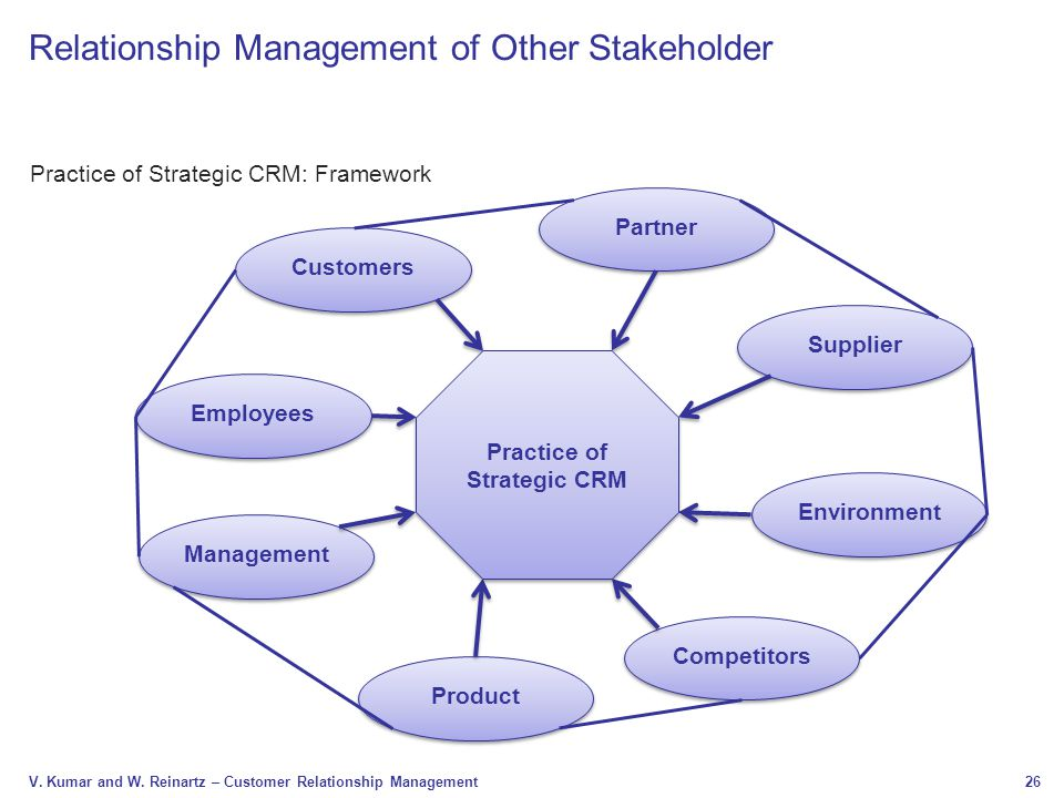 a strategic framework for customer relationship Managing customer experience and relationships: a strategic framework [don peppers, martha rogers, philip kotler] on amazoncom free shipping on qualifying offers.