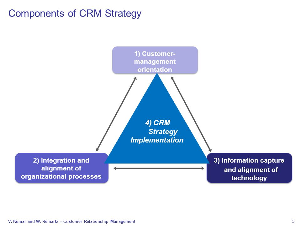 components of crm Chapter 3: Strategic CRM - ppt video online download