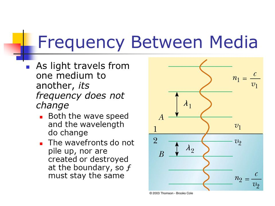 Frequency Between Media