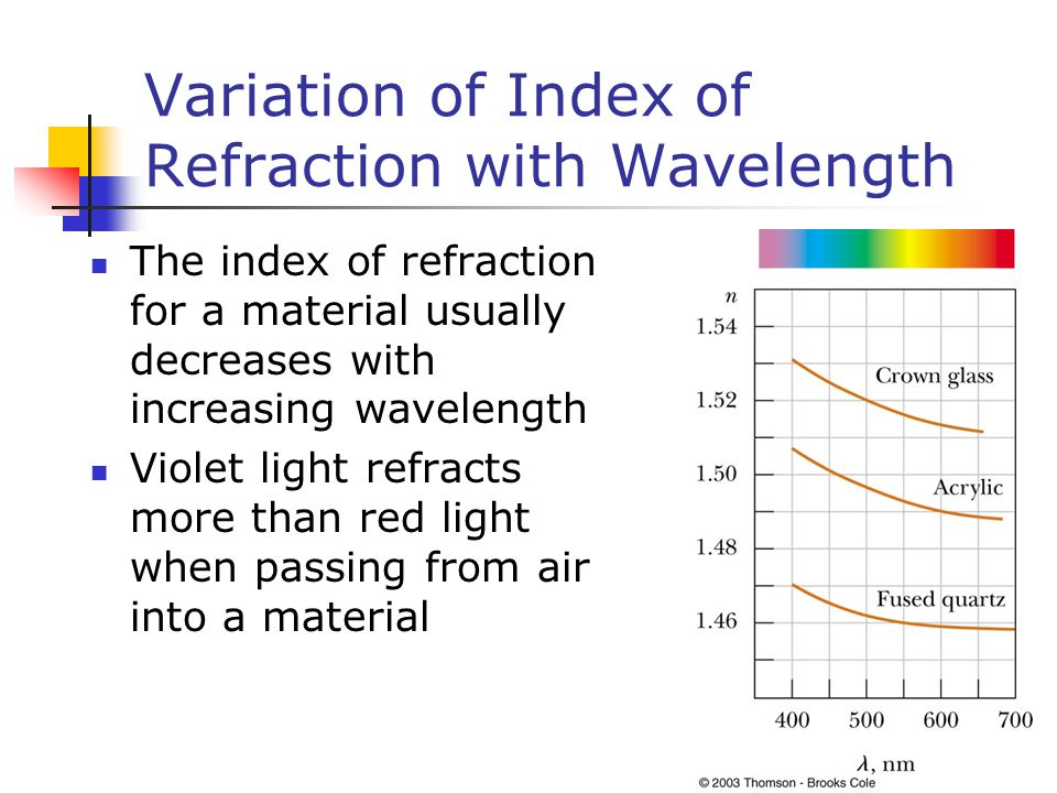 Variation of Index of Refraction with Wavelength