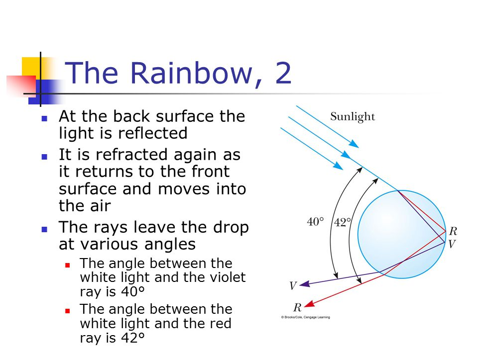 The Rainbow, 2 At the back surface the light is reflected