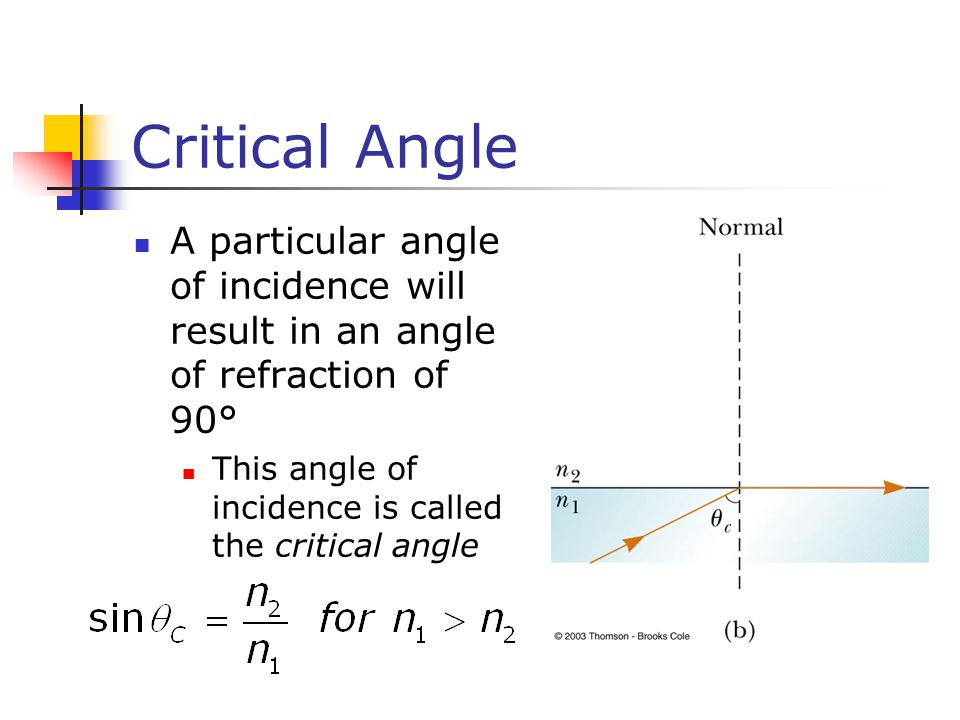 angle of incidence and index refraction relationship