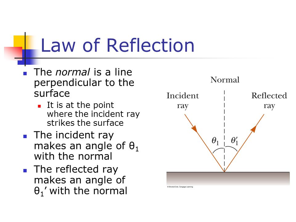 Law of Reflection The normal is a line perpendicular to the surface