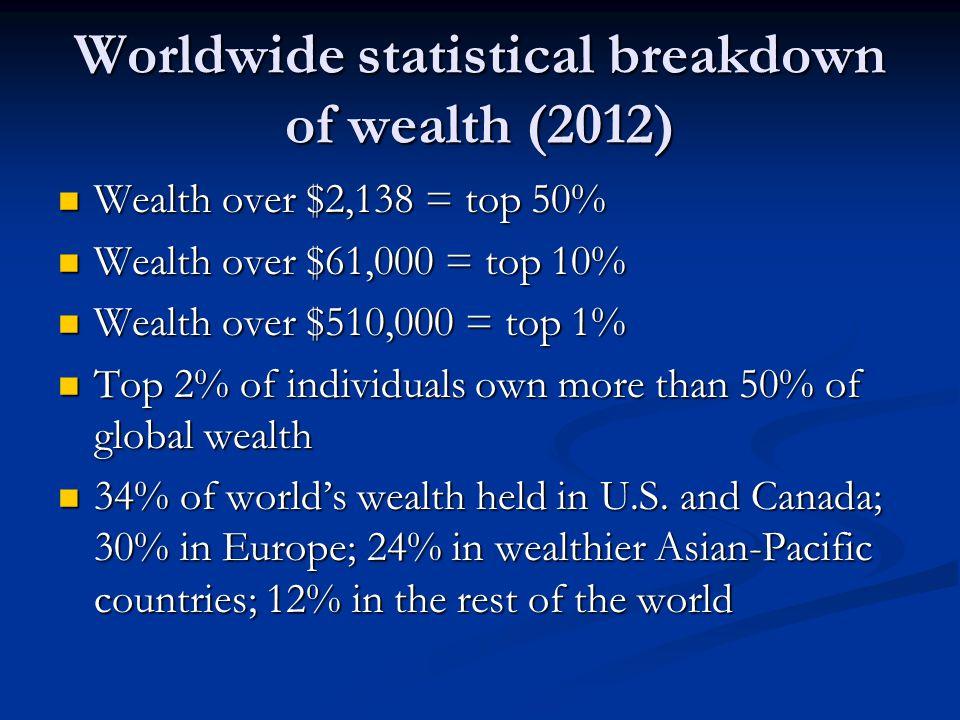 Worldwide statistical breakdown of wealth (2012)