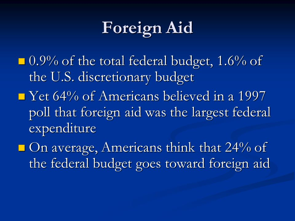 Foreign Aid 0.9% of the total federal budget, 1.6% of the U.S. discretionary budget.