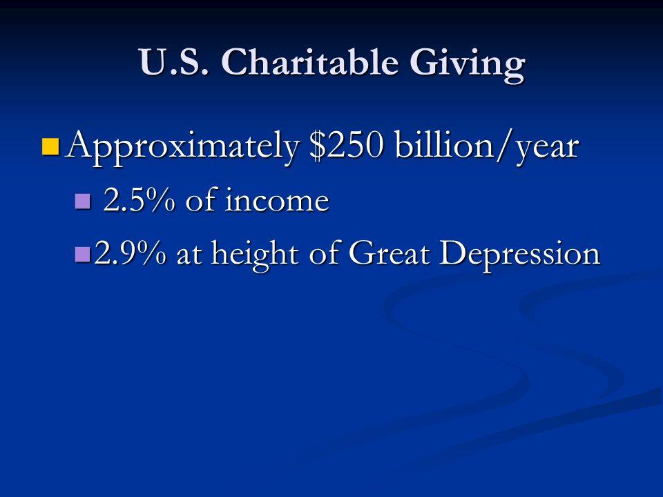 Approximately $250 billion/year