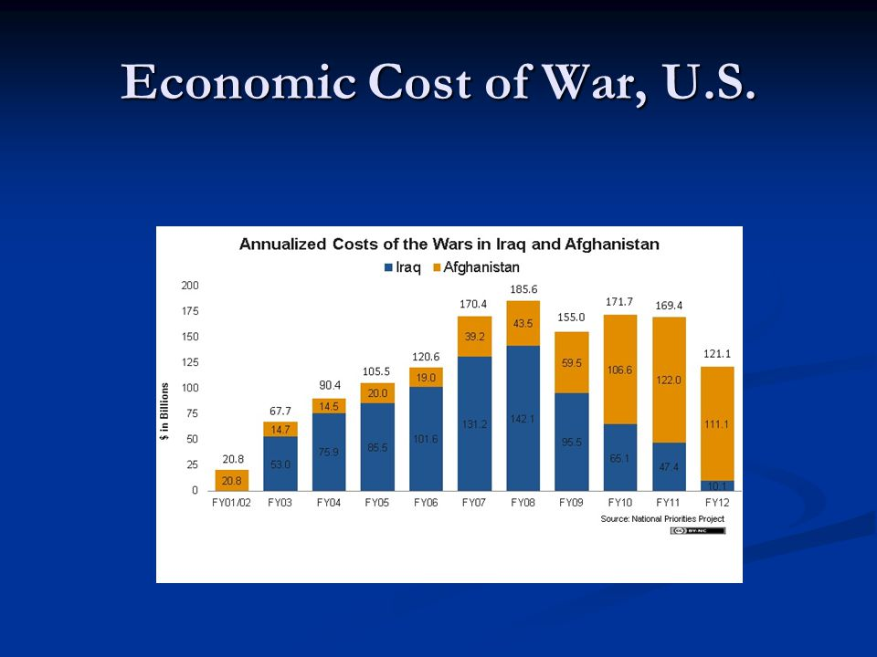 Economic Cost of War, U.S.