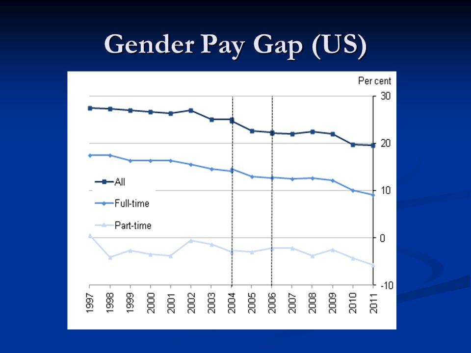 Gender Pay Gap (US)