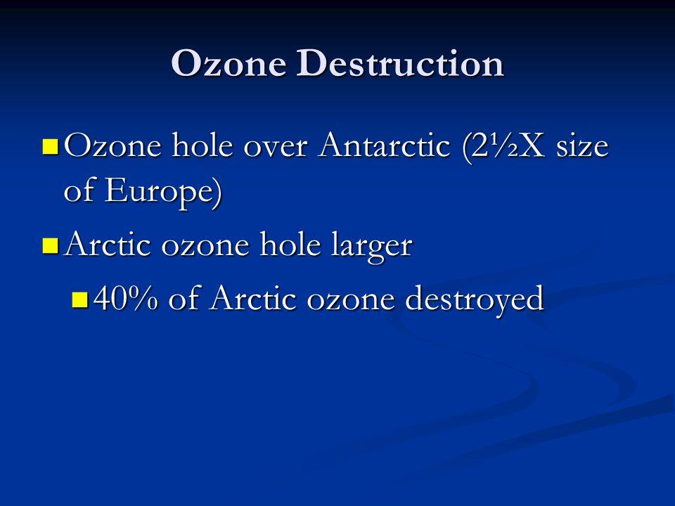 Ozone Destruction Ozone hole over Antarctic (2½X size of Europe)