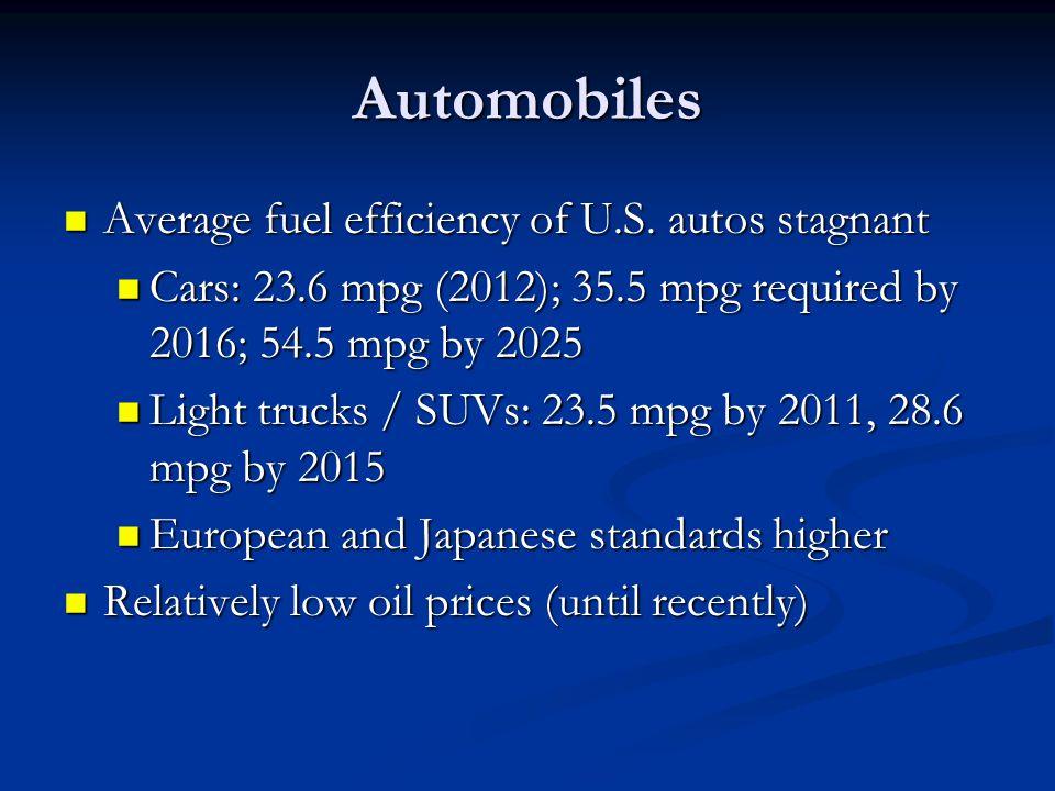 Automobiles Average fuel efficiency of U.S. autos stagnant