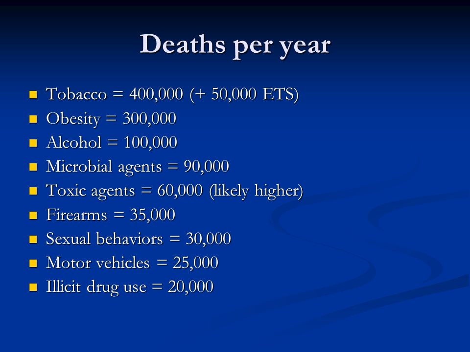 Deaths per year Tobacco = 400,000 (+ 50,000 ETS) Obesity = 300,000