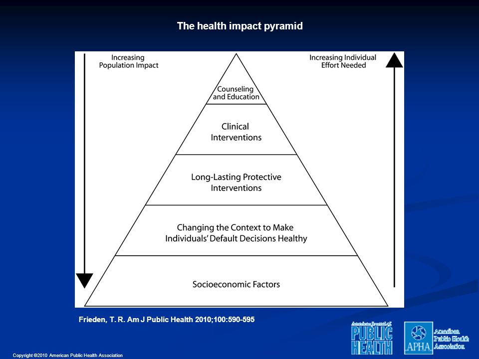 The health impact pyramid