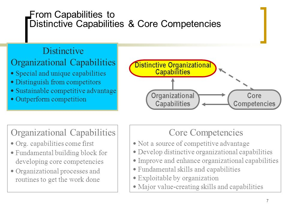 relationship between capabilities and core competencies Capabilities are the attributes held by individuals that enable them to perform their roles core skills and attitudes that can be used or developed ethics they are sometimes referred to capabilities are the professional knowledgee.
